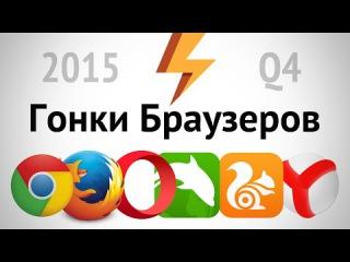 Гонки браузеров, Android 2015 Q4 (ARGUMENT600)
