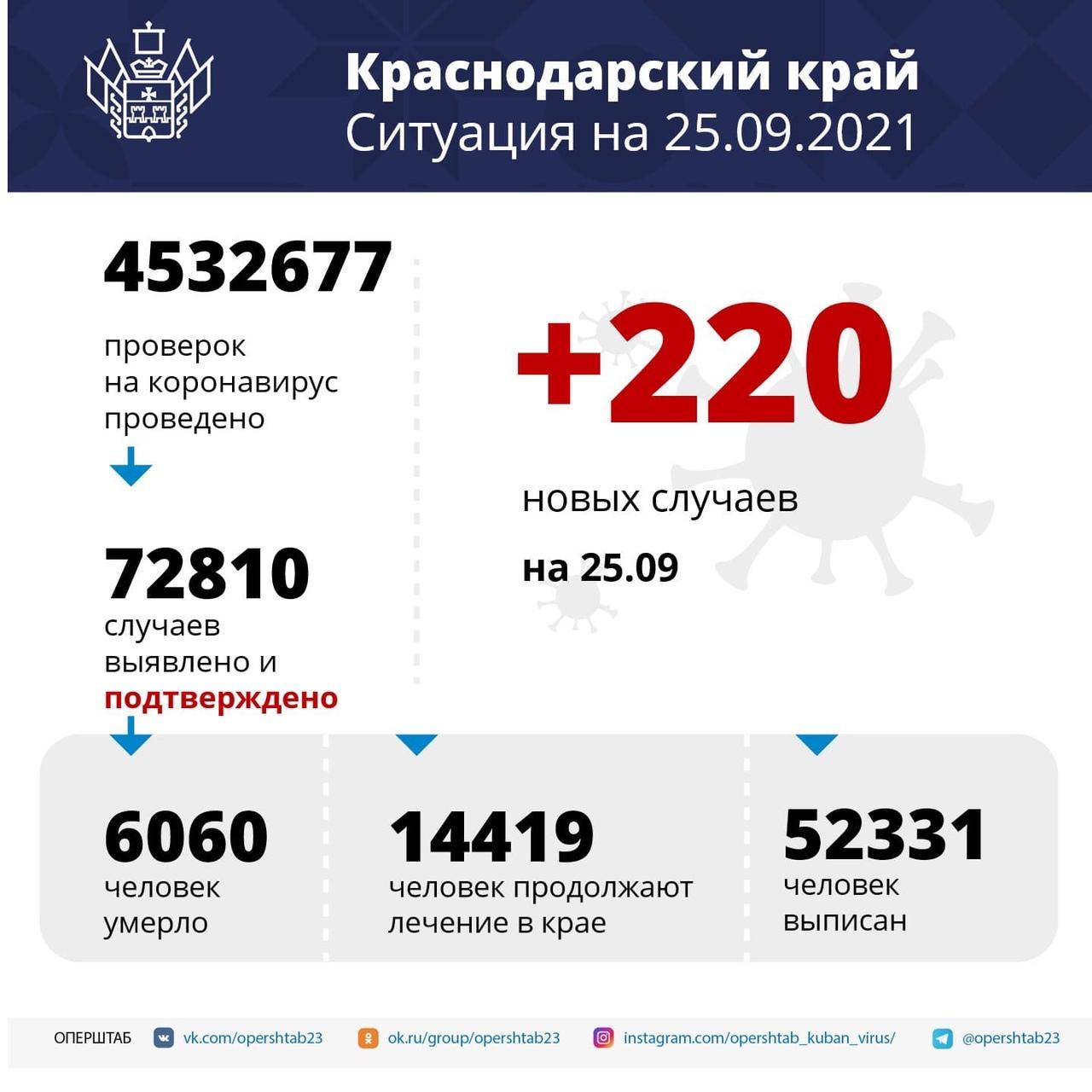За последние сутки в крае подтвердили 220 новых...