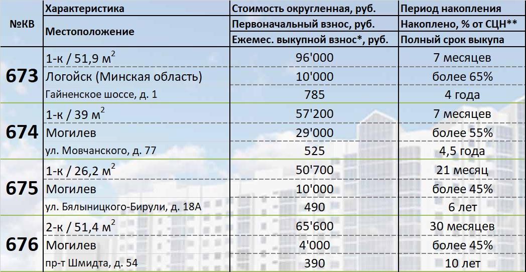 673-676-квартиры в рассрочку. Подробности покупки и платежей.